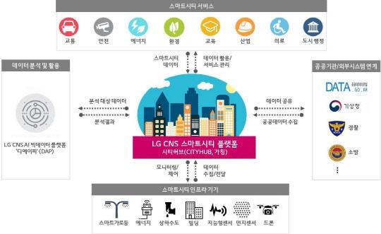 LG CNS, 스마트시티 플랫폼 출시